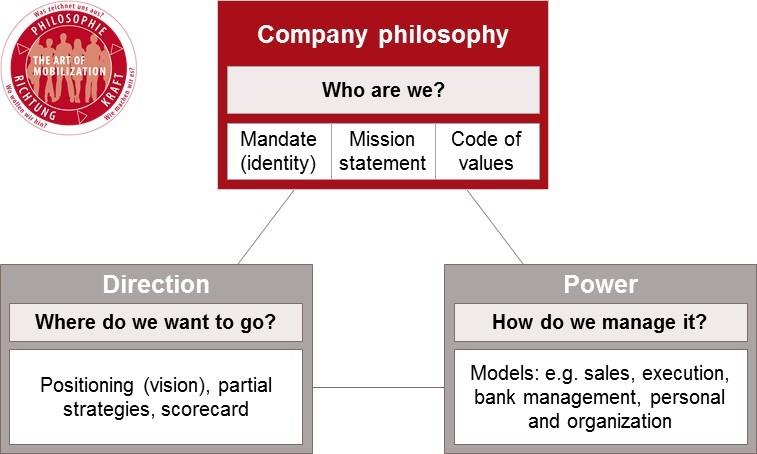 Geschäftsstrategie EN