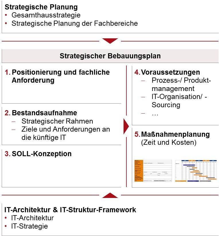 IT Architektur - Bebauungsplanung
