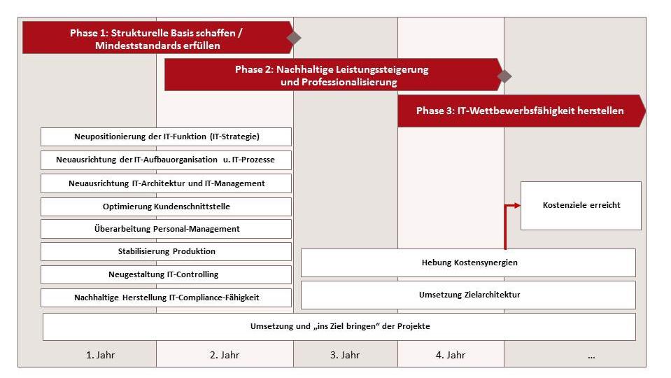 Roadmap Neuausrichtung IT - Phasenmodell IT-Neuausrichtung