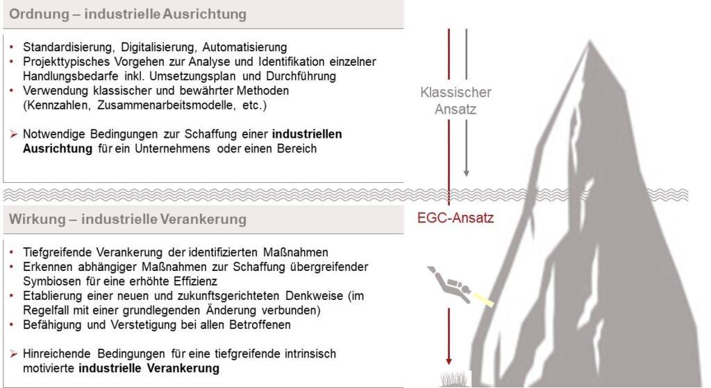 Industrielle Transformation