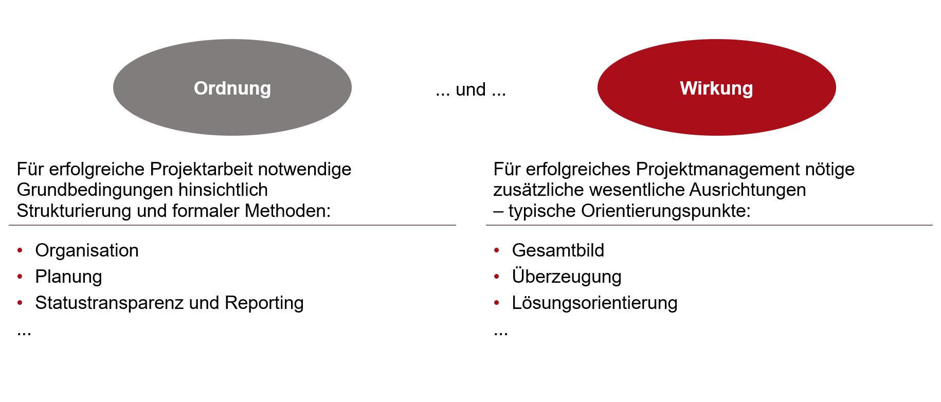 """""""Ordnung"""" und """"Wirkung"""" als komplementäre Elemente im Projektmanagement"""