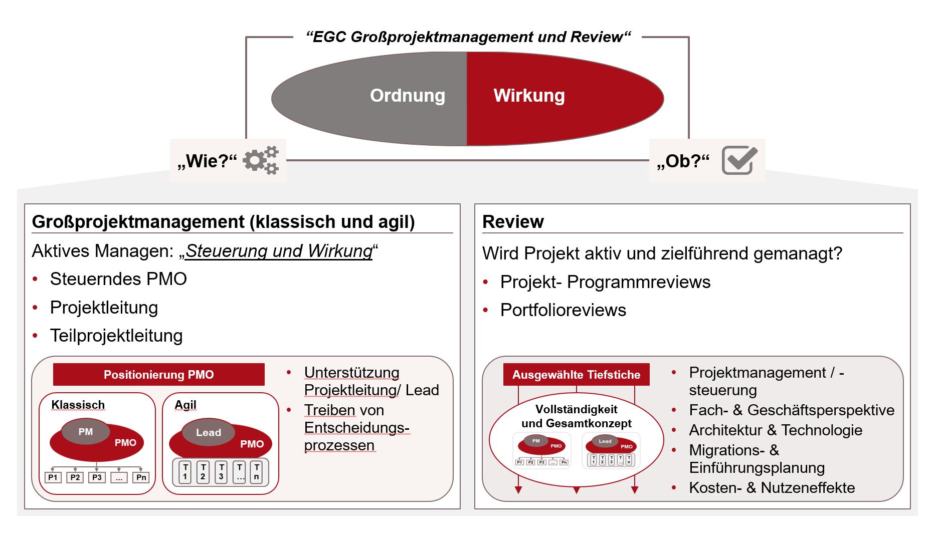 """""""Ordnung"""" und """"Wirkung"""" beim Projektmanagement und Reviews"""