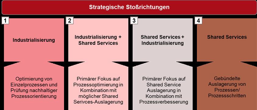 Industrialisierung Beratung